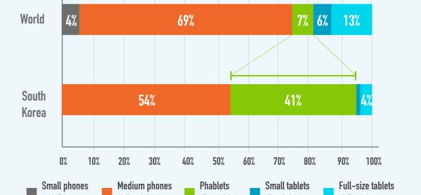 2014년 한국의 모바일 사용자 전망