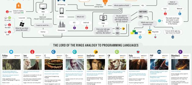 새해엔 무슨 프로그래밍 언어를 배울까? 스타트업을 위한 쉬운 언어 – 파이선 Python